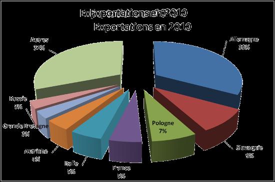 Le secteur de la plasturgie en r publique tcheque for Chambre de commerce franco tcheque