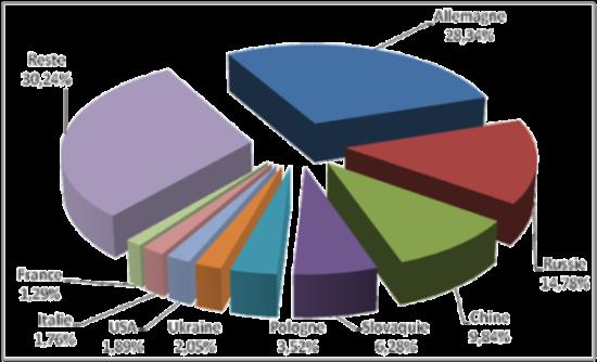 La relance de l 39 exportation de machine outil en 2011 for Chambre de commerce franco tcheque